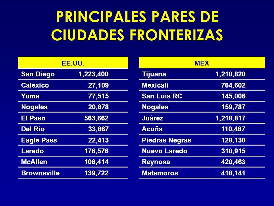 EE.UU.MEX San Diego 1,223,400Tijuana 1,210,820 Calexico 27,109Mexicali 764,602 Yuma 77,515San Luis RC 145,006 Nogales 20,878Nogales 159,787 El Paso 56