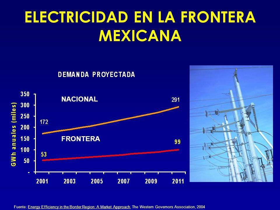CAPACIDAD INSTALADA FUENTE DE LA CAPACIDAD INSTALADA EN MEXICO Hidrocarburos Nuclear Carbón Hidroeléctricas 16% DE ESTA CAPACIDAD ESTÁ UBICADA EN LA FRONTERA Fuente: Energy Efficiency in the Border Region: A Market Approach, The Western Governors Association, 2004