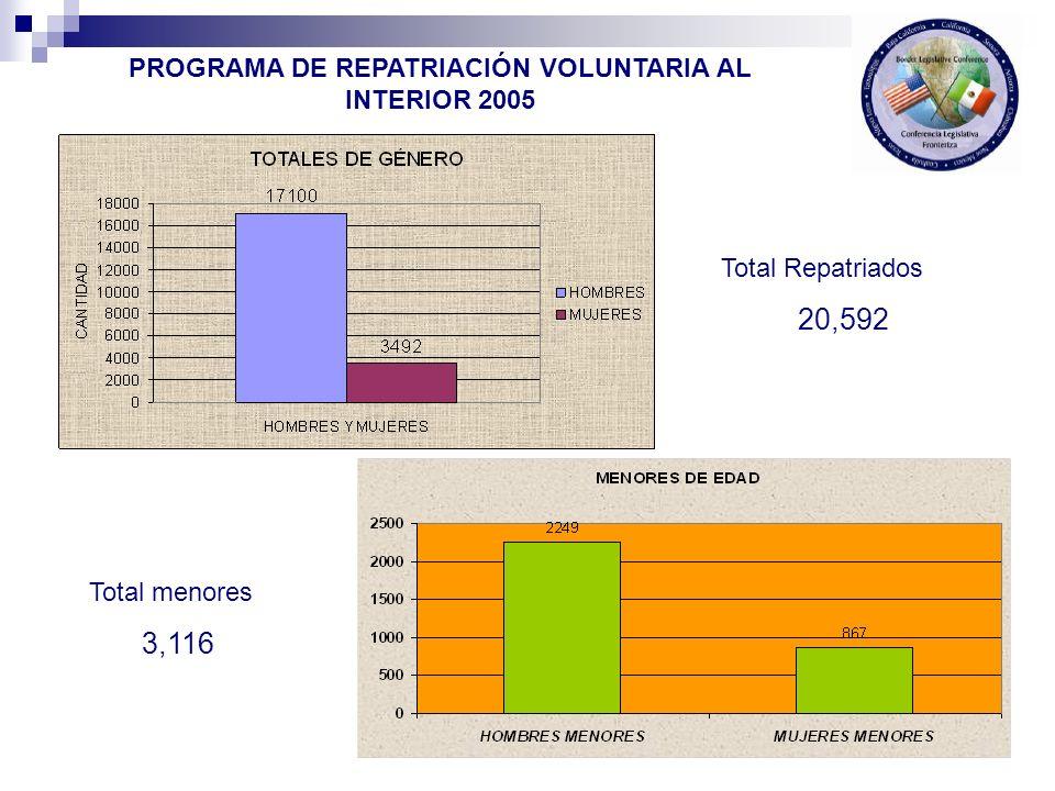 Total Repatriados 20,592 Total menores 3,116 PROGRAMA DE REPATRIACIÓN VOLUNTARIA AL INTERIOR 2005