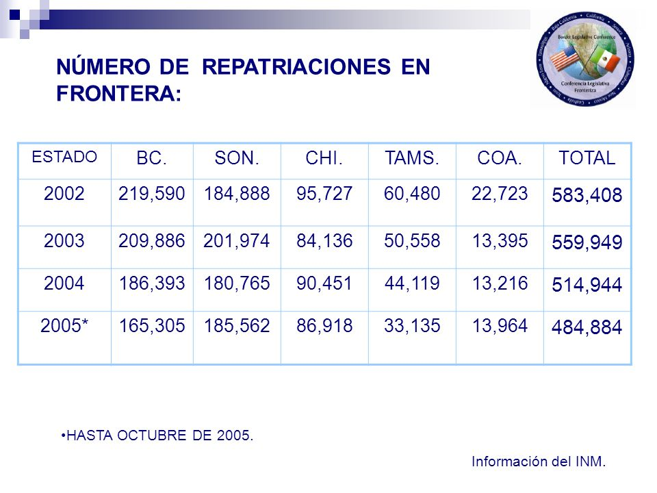 NÚMERO DE REPATRIACIONES EN FRONTERA: ESTADO BC.SON.CHI.TAMS.COA.TOTAL 2002219,590184,88895,72760,48022,723 583,408 2003209,886201,97484,13650,55813,3