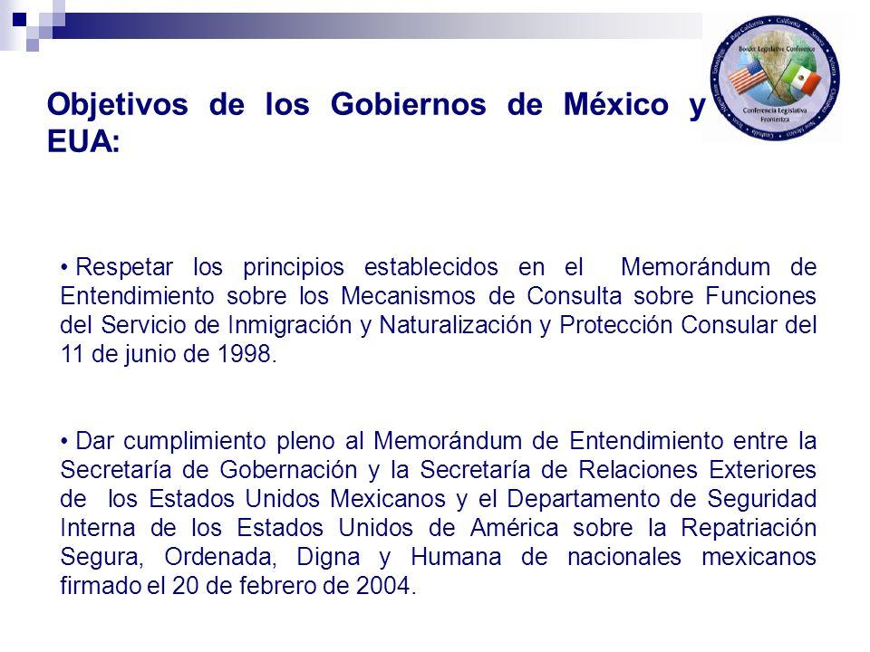 Objetivos de los Gobiernos de México y EUA: Respetar los principios establecidos en el Memorándum de Entendimiento sobre los Mecanismos de Consulta so