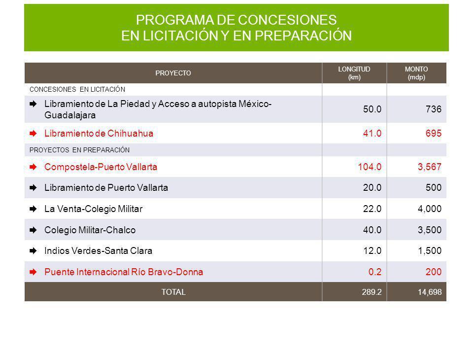 PROGRAMA DE CONCESIONES EN LICITACIÓN Y EN PREPARACIÓN PROYECTO LONGITUD (km) MONTO (mdp) CONCESIONES EN LICITACIÓN Libramiento de La Piedad y Acceso