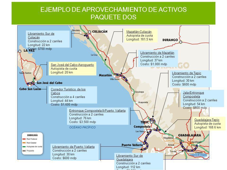 EJEMPLO DE APROVECHAMIENTO DE ACTIVOS PAQUETE DOS Libramiento Sur de Culiacán Construcción a 2 carriles Longitud: 22 km Costo: $700 mdp Libramiento de