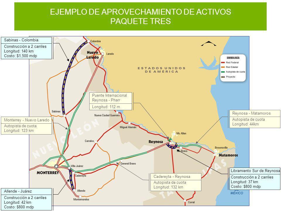 EJEMPLO DE APROVECHAMIENTO DE ACTIVOS PAQUETE TRES Libramiento Sur de Reynosa Construcción a 2 carriles Longitud: 37 km Costo: $800 mdp Sabinas - Colo
