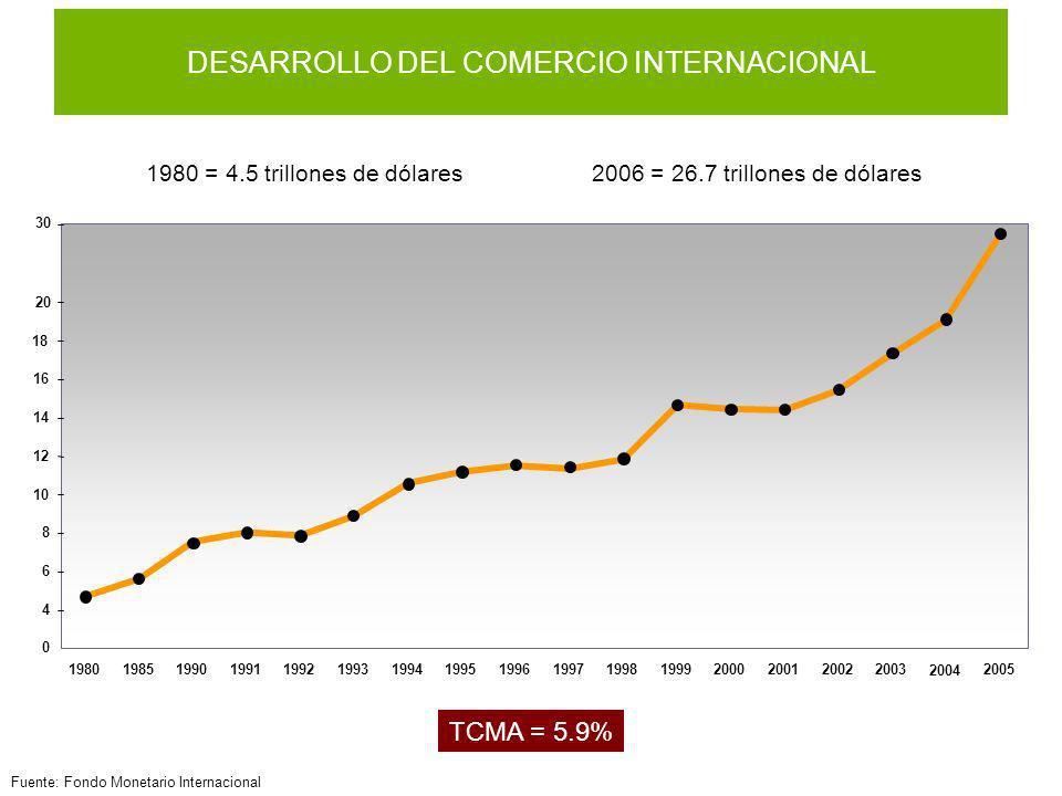 Fuente: Fondo Monetario Internacional DESARROLLO DEL COMERCIO INTERNACIONAL 1980 = 4.5 trillones de dólares2006 = 26.7 trillones de dólares TCMA = 5.9