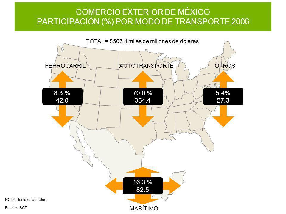 MARÍTIMO Fuente: SCT COMERCIO EXTERIOR DE MÉXICO PARTICIPACIÓN (%) POR MODO DE TRANSPORTE 2006 TOTAL = $506.4 miles de millones de dólares AUTOTRANSPO