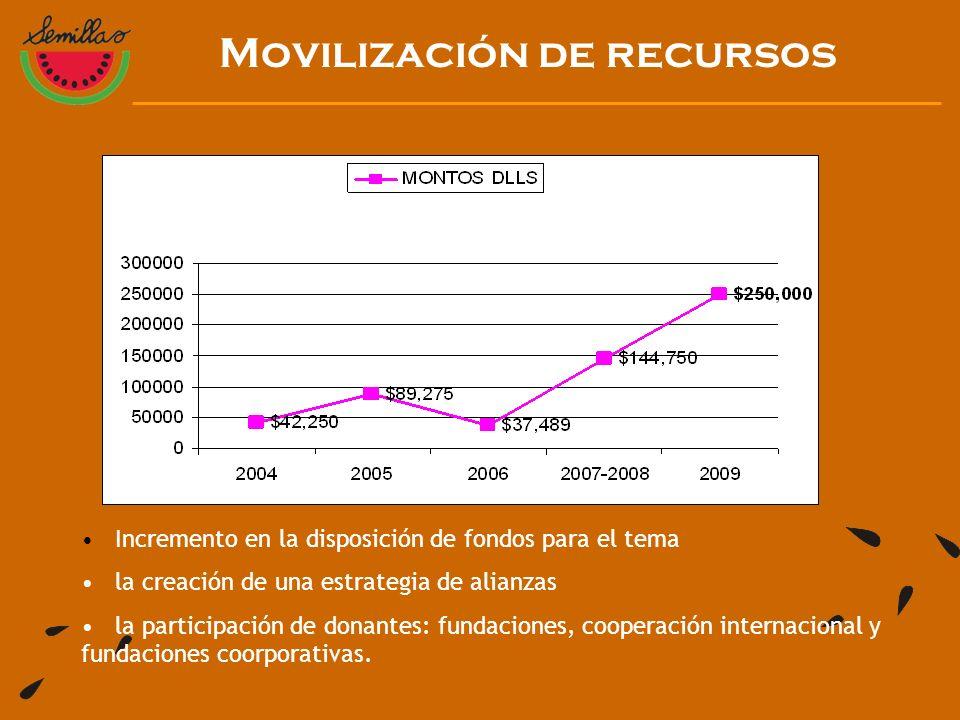 Movilización de recursos Incremento en la disposición de fondos para el tema la creación de una estrategia de alianzas la participación de donantes: fundaciones, cooperación internacional y fundaciones coorporativas.