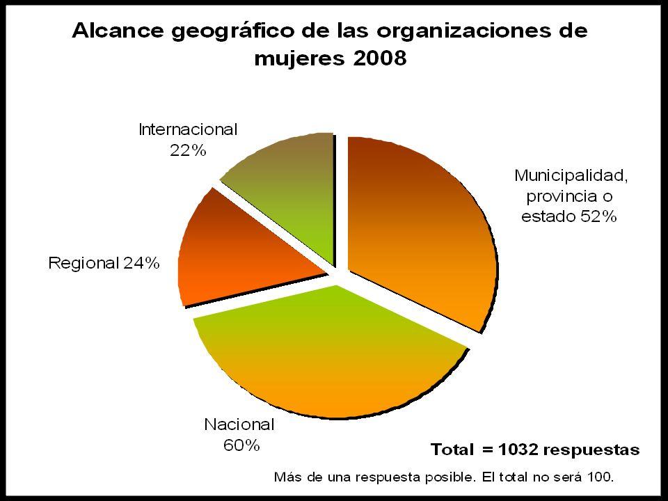 Total = 675 organizaciones / 1,404 donacionesPorcentaje de donaciones Sí 40% No 56% No saben 4% Donaciones plurianuales recibidas 2007