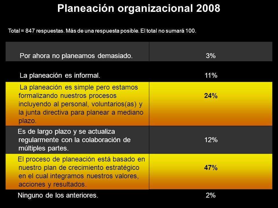 Gestión financiera 2008 Total = 862 Respuestas Más de una respuesta posible.