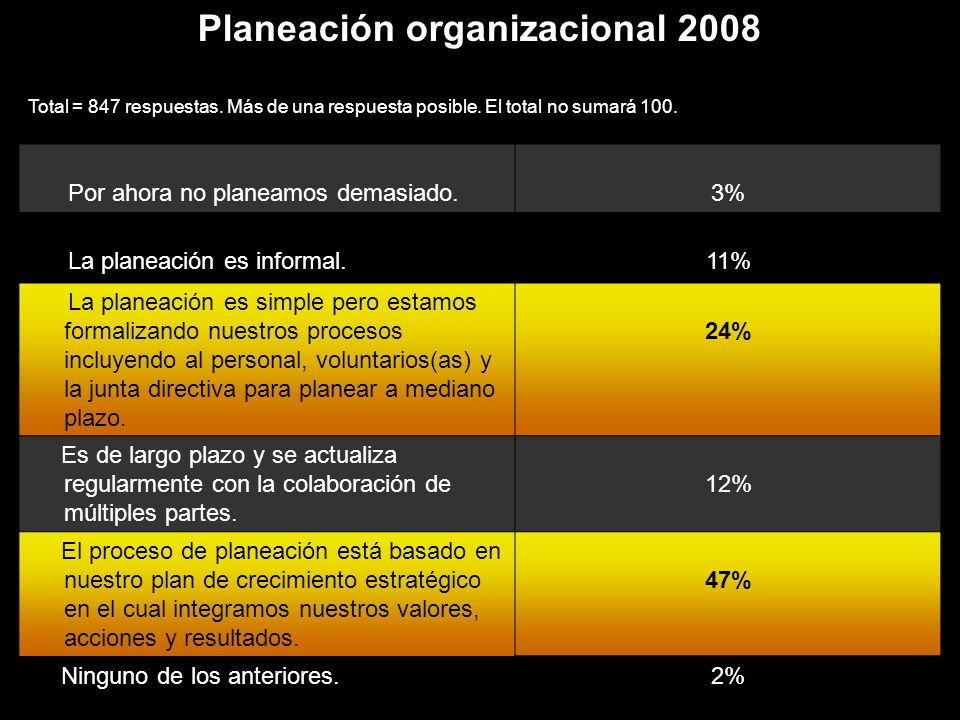 Planeación organizacional 2008 Total = 847 respuestas.