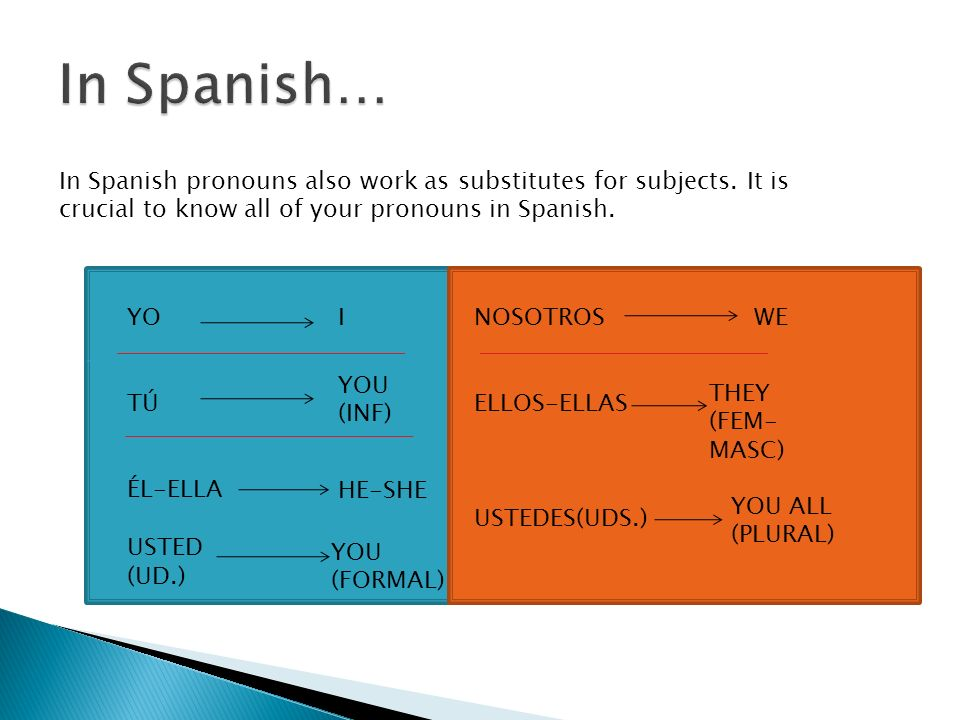 In Spanish pronouns also work as substitutes for subjects. It is crucial to know all of your pronouns in Spanish. YO TÚ ÉL-ELLA USTED (UD.) I YOU (INF