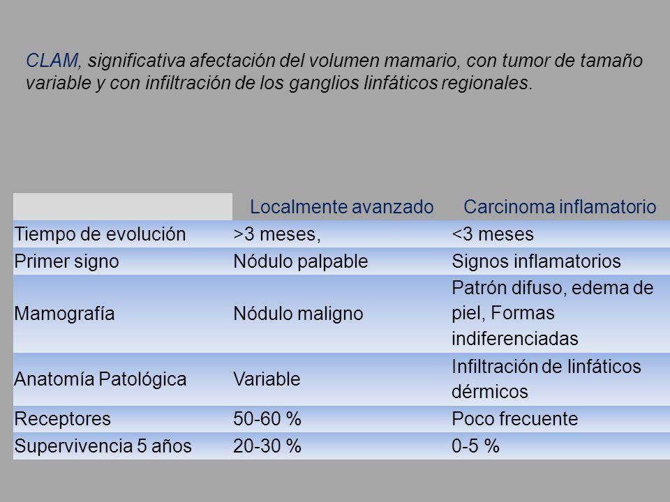 Localmente avanzadoCarcinoma inflamatorio Tiempo de evolución>3 meses,<3 meses Primer signoNódulo palpableSignos inflamatorios MamografíaNódulo malign