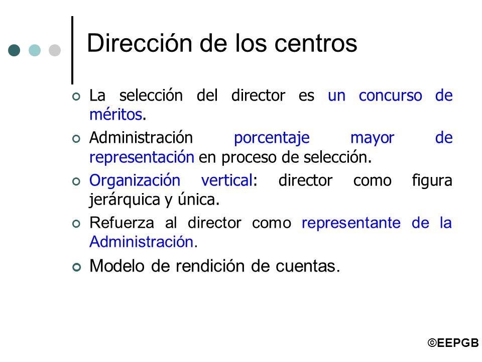Dirección de los centros La selección del director es un concurso de méritos. Administración porcentaje mayor de representación en proceso de selecció