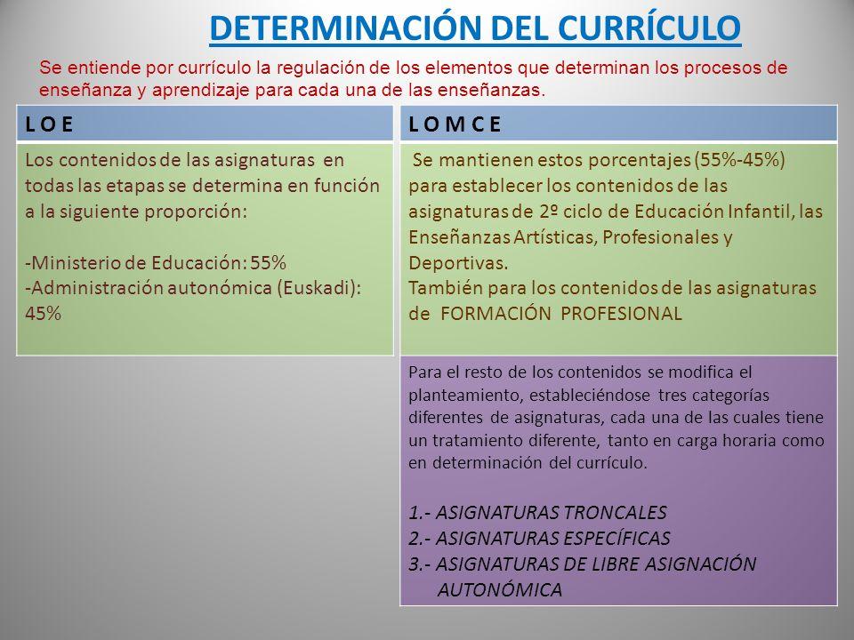 DETERMINACIÓN DEL CURRÍCULO L O E Los contenidos de las asignaturas en todas las etapas se determina en función a la siguiente proporción: -Ministerio