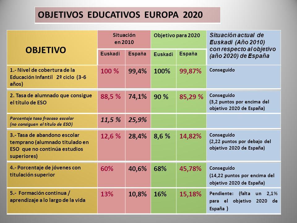 OBJETIVOS EDUCATIVOS EUROPA 2020 OBJETIVO Situación en 2010 Objetivo para 2020 Situación actual de Euskadi (Año 2010) con respecto al objetivo (año 20