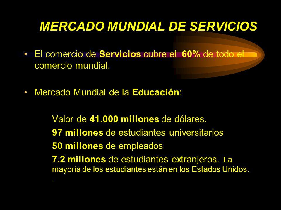 MERCADO MUNDIAL DE SERVICIOS El comercio de Servicios cubre el 60% de todo el comercio mundial. Mercado Mundial de la Educación: Valor de 41.000 millo