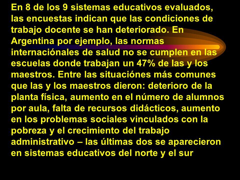 En 8 de los 9 sistemas educativos evaluados, las encuestas indican que las condiciones de trabajo docente se han deteriorado. En Argentina por ejemplo