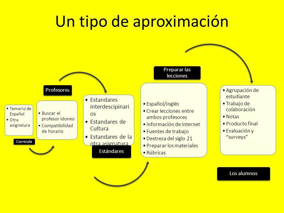 Experiencia Educativa 1: Español y Child Development 1.