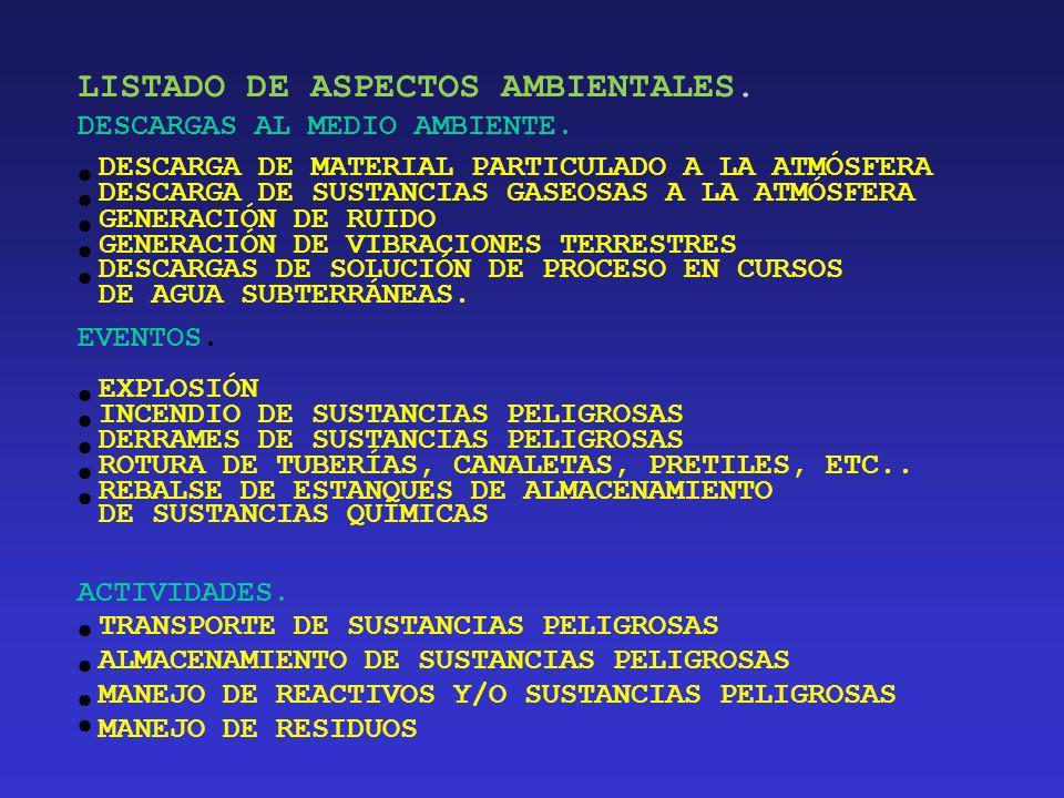 5. DESCRIPCION DE LA ACTIVIDAD 5.1. IDENTIFICACION DE ASPECTOS AMBIENTALES 1.- DEFINIR AREAS Y ACTIVIDADES 2.- IDENTIFICAR ASPECTOS E IMPACTOS ASOCIAD
