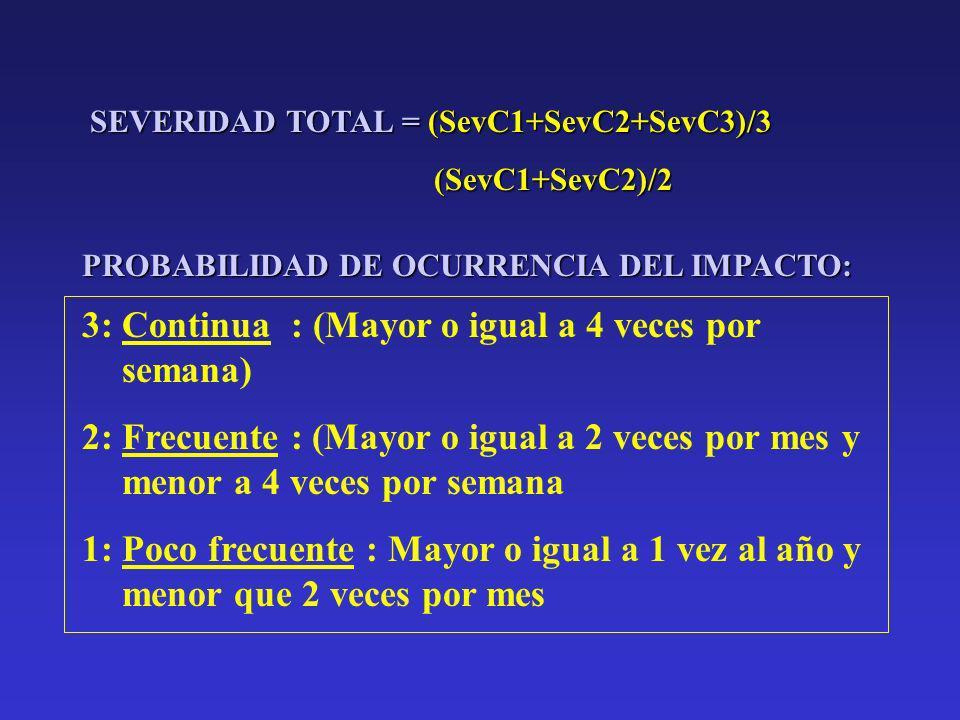 SEVERIDAD CUMPLIMIENTO LEGAL Y OTROS COMPROMISOS CONTAMINACION/ DETERIORO DEL M.A. (personas y recursos) EXTENSION DEL IMPACTO Clausura Temporal, parc