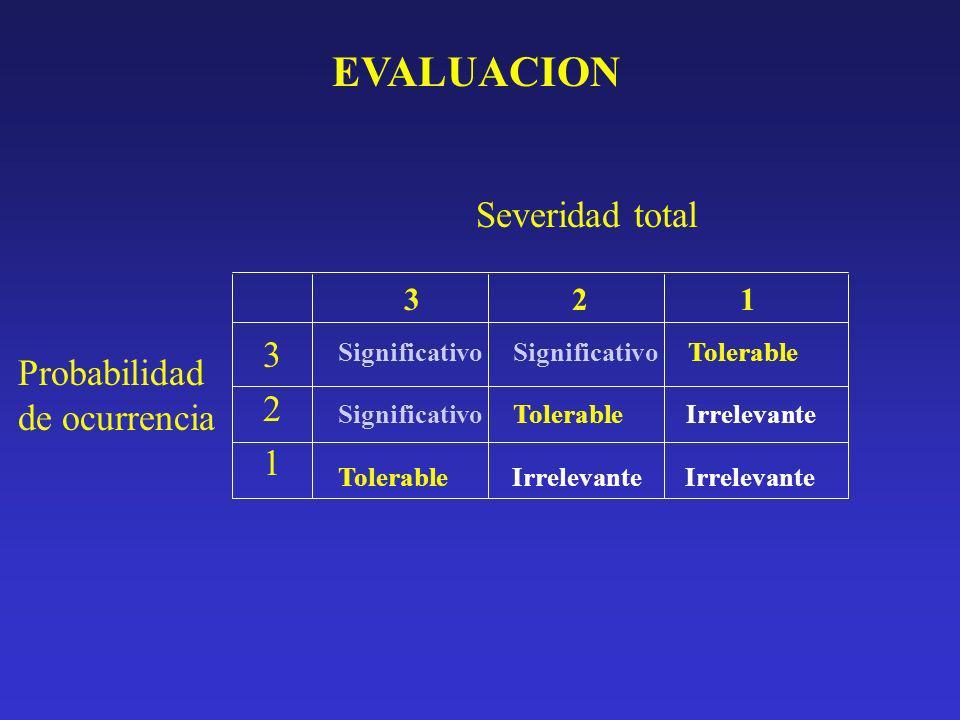 SEVERIDAD TOTAL = (SevC1+SevC2+SevC3)/3 (SevC1+SevC2)/2 (SevC1+SevC2)/2 PROBABILIDAD DE OCURRENCIA DEL IMPACTO: 3: Continua : (Mayor o igual a 4 veces