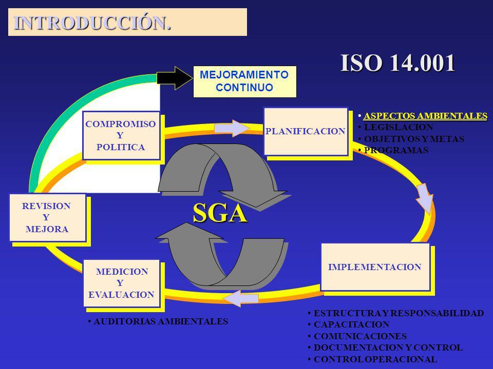 COMPROMISO Y POLITICA COMPROMISO Y POLITICA PLANIFICACION PLANIFICACION IMPLEMENTACION MEDICION Y EVALUACION MEDICION Y EVALUACION REVISION Y MEJORA REVISION Y MEJORA ASPECTOS AMBIENTALES LEGISLACION OBJETIVOS Y METAS PROGRAMAS ESTRUCTURA Y RESPONSABILIDAD CAPACITACION COMUNICACIONES DOCUMENTACION Y CONTROL CONTROL OPERACIONAL AUDITORIAS AMBIENTALES SGA MEJORAMIENTO CONTINUO INTRODUCCIÓN.