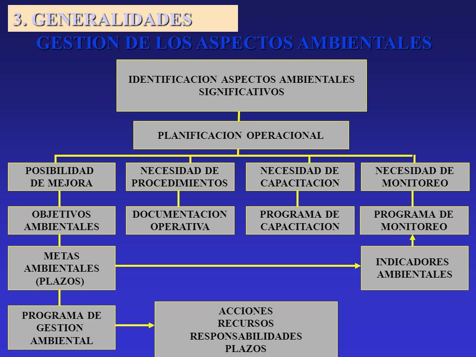 IDENTIFICACION ASPECTOS AMBIENTALES SIGNIFICATIVOS PLANIFICACION OPERACIONAL POSIBILIDAD DE MEJORA NECESIDAD DE PROCEDIMIENTOS NECESIDAD DE MONITOREO OBJETIVOS AMBIENTALES METAS AMBIENTALES (PLAZOS) DOCUMENTACION OPERATIVA NECESIDAD DE CAPACITACION PROGRAMA DE CAPACITACION PROGRAMA DE MONITOREO PROGRAMA DE GESTION AMBIENTAL ACCIONES RECURSOS RESPONSABILIDADES PLAZOS INDICADORES AMBIENTALES GESTION DE LOS ASPECTOS AMBIENTALES 3.
