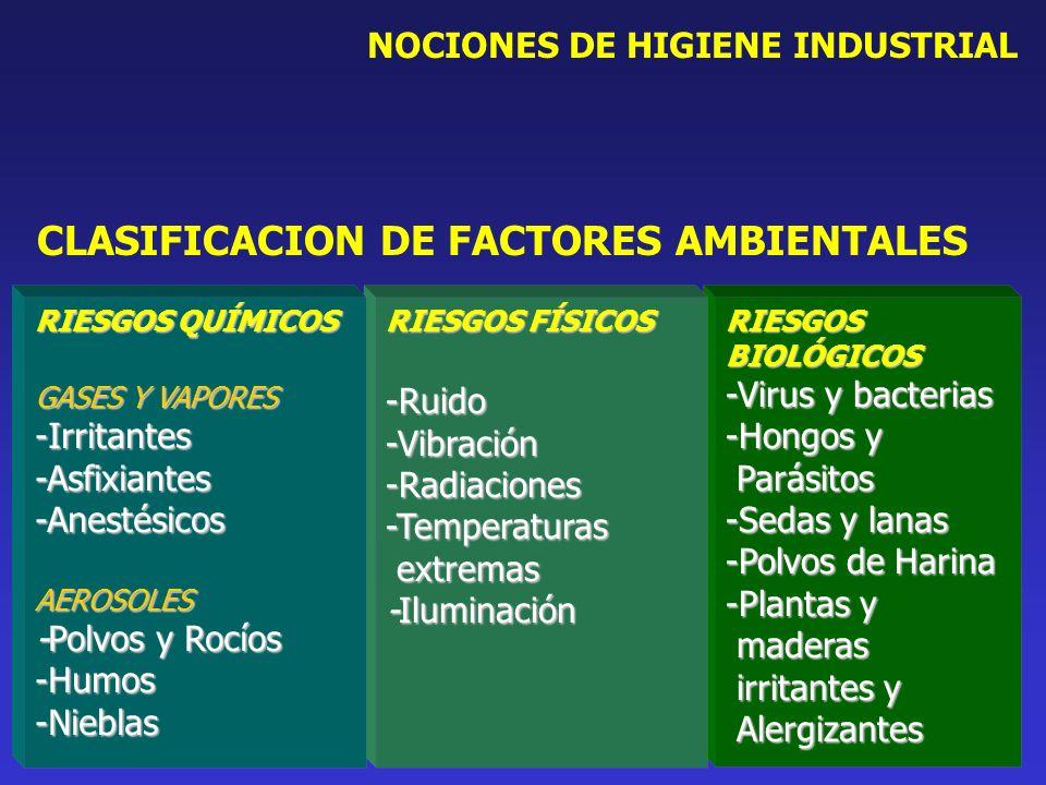 NOCIONES DE HIGIENE INDUSTRIAL CLASIFICACION DE FACTORES AMBIENTALES RIESGOS BIOLÓGICOS -Virus y bacterias -Hongos y Parásitos Parásitos -Sedas y lana