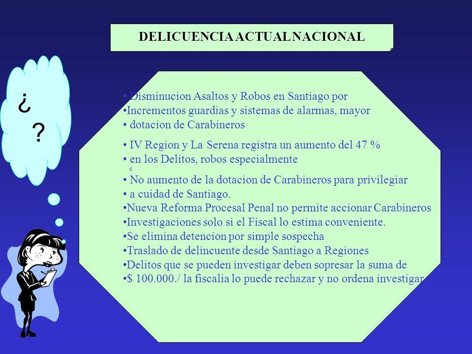 ¿ ? DELICUENCIA ACTUAL NACIONAL Disminucion Asaltos y Robos en Santiago por Incrementos guardias y sistemas de alarmas, mayor dotacion de Carabineros