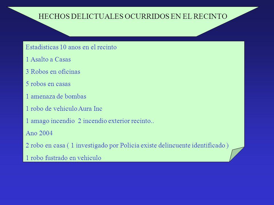HECHOS DELICTUALES OCURRIDOS EN EL RECINTO Estadisticas 10 anos en el recinto 1 Asalto a Casas 3 Robos en oficinas 5 robos en casas 1 amenaza de bomba