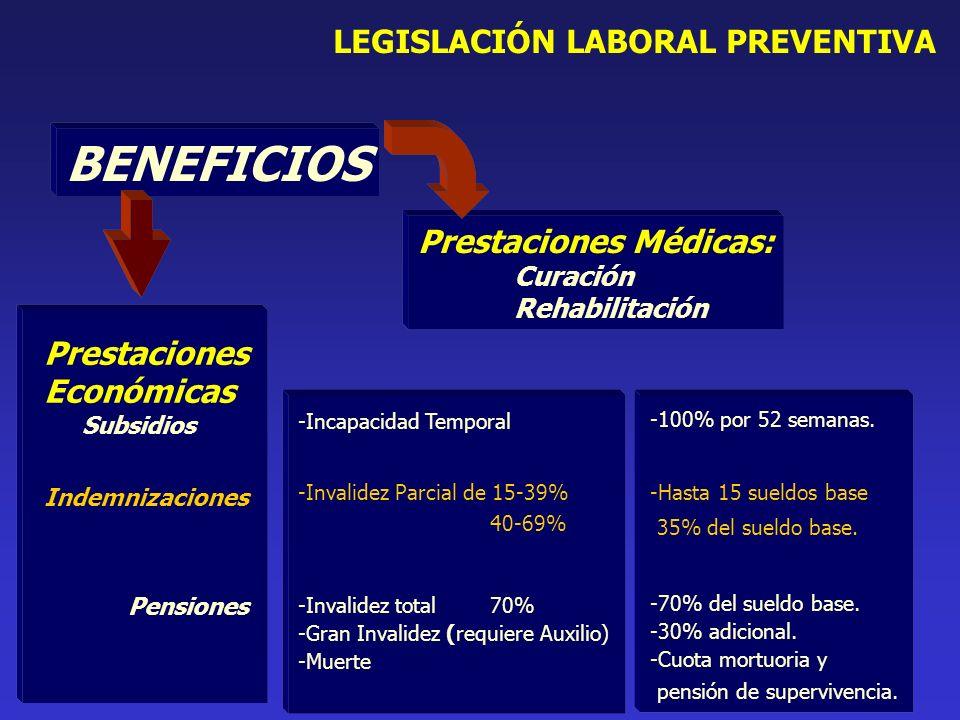 BENEFICIOS Prestaciones Médicas: Curación Rehabilitación LEGISLACIÓN LABORAL PREVENTIVA -100% por 52 semanas.