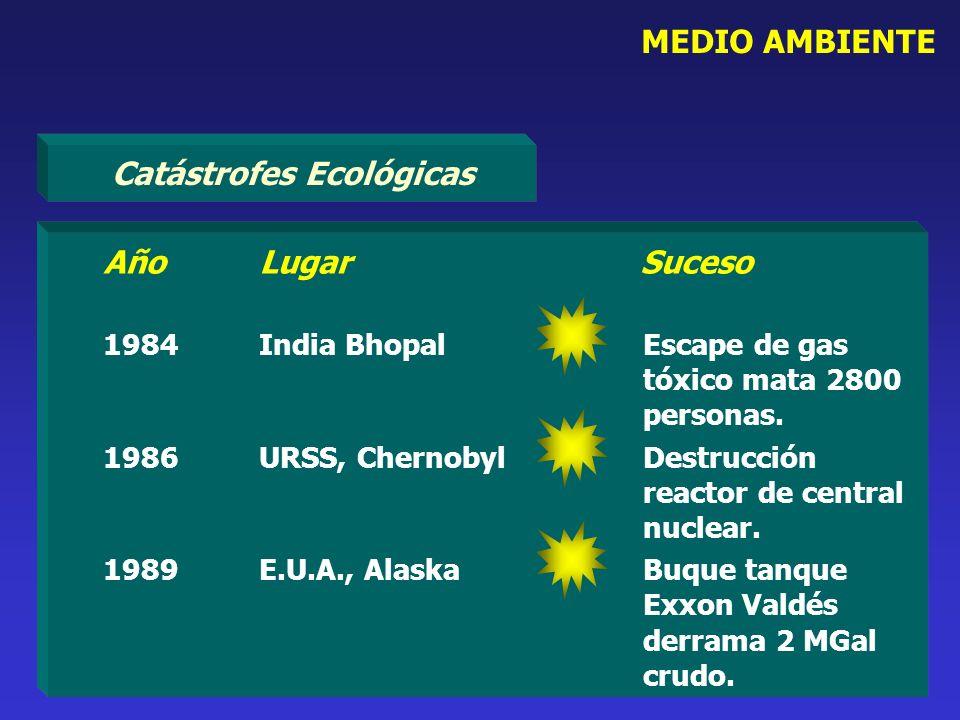 Catástrofes Ecológicas MEDIO AMBIENTE AñoLugar Suceso 1984India BhopalEscape de gas tóxico mata 2800 personas. 1986URSS, Chernobyl Destrucción reactor