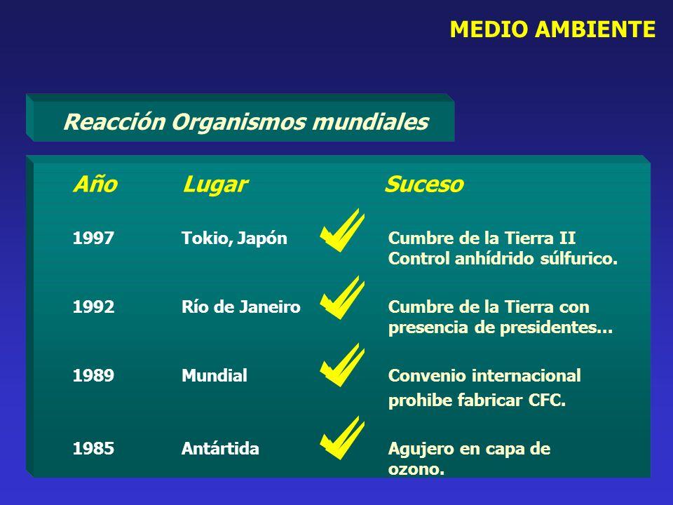 MEDIO AMBIENTE Reacción Organismos mundiales AñoLugarSuceso 1997Tokio, Japón Cumbre de la Tierra II Control anhídrido súlfurico. 1992Río de Janeiro Cu