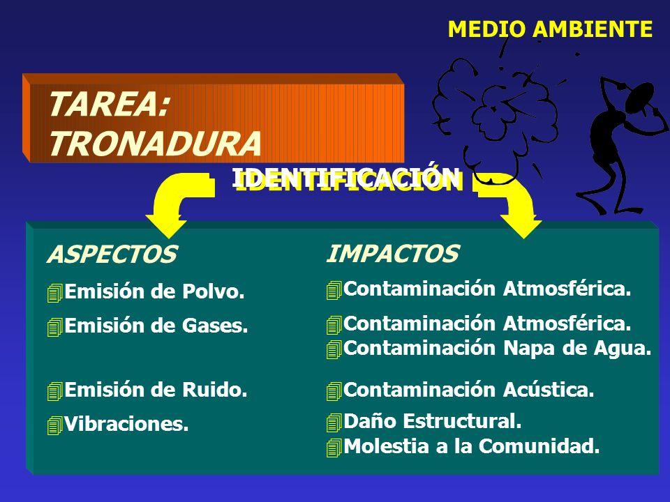 MEDIO AMBIENTE ASPECTOS 4Emisión de Polvo. 4Emisión de Gases. 4Emisión de Ruido. 4Vibraciones. IMPACTOS 4Contaminación Atmosférica. 4Contaminación Nap