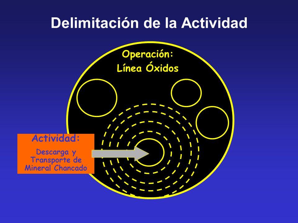 Delimitación de la Actividad Operación: Línea Óxidos Actividad: Descarga y Transporte de Mineral Chancado