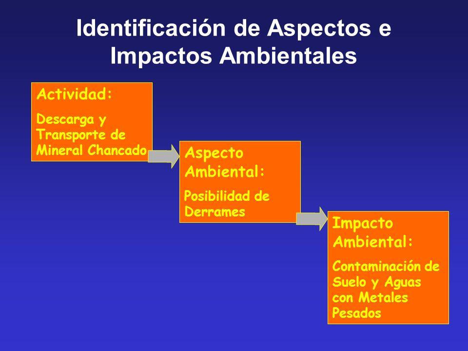 Actividad: Descarga y Transporte de Mineral Chancado Aspecto Ambiental: Posibilidad de Derrames Impacto Ambiental: Contaminación de Suelo y Aguas con Metales Pesados Identificación de Aspectos e Impactos Ambientales