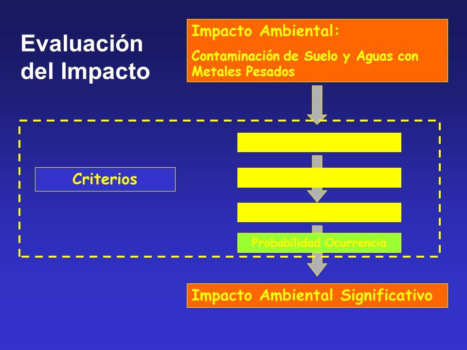 Impacto Ambiental: Contaminación de Suelo y Aguas con Metales Pesados Criterios Cantidad Derramada Lugar del Derrame Cumplimiento Obligaciones Probabilidad Ocurrencia Impacto Ambiental Significativo Evaluación del Impacto