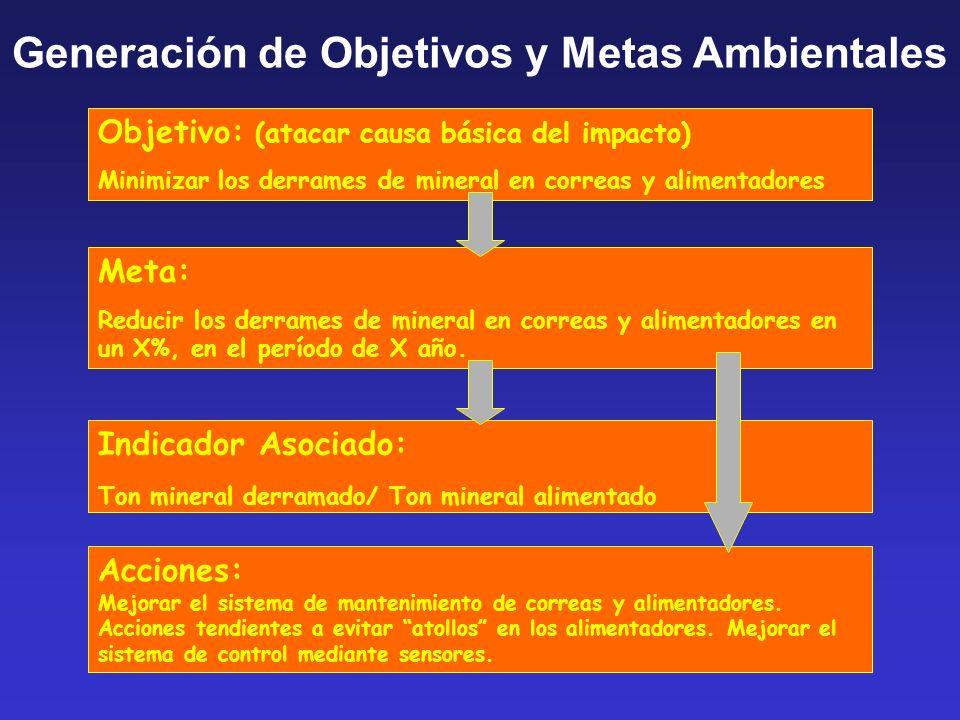 Objetivo: (atacar causa básica del impacto) Minimizar los derrames de mineral en correas y alimentadores Meta: Reducir los derrames de mineral en correas y alimentadores en un X%, en el período de X año.