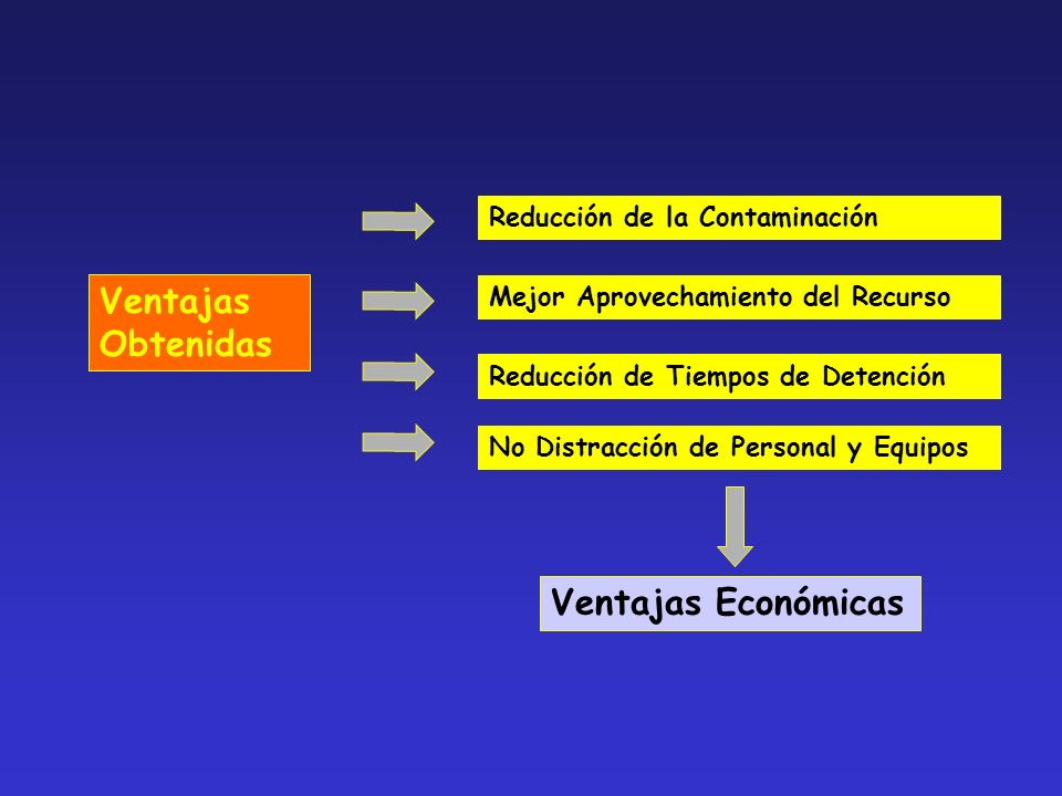 Ventajas Obtenidas Reducción de la Contaminación Reducción de Tiempos de Detención No Distracción de Personal y Equipos Ventajas Económicas Mejor Aprovechamiento del Recurso