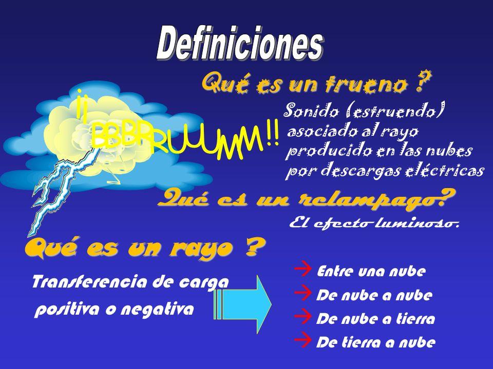 Transferencia de carga positiva o negativa Entre una nube à De nube a nube à De nube a tierra à De tierra a nube Qué es un rayo .