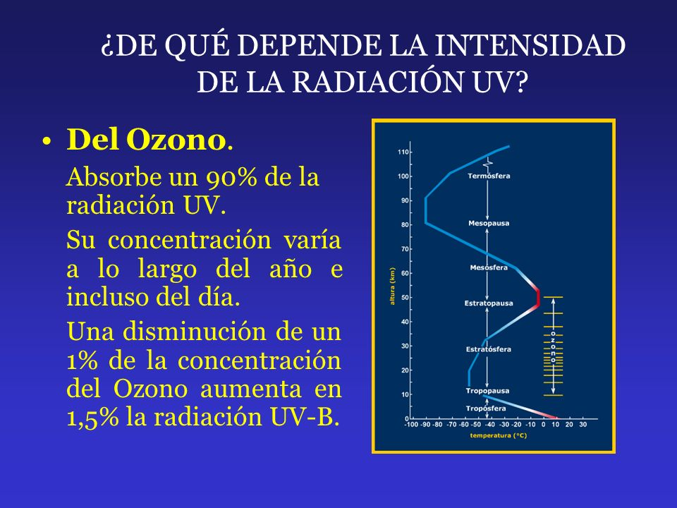 ¿DE QUÉ DEPENDE LA INTENSIDAD DE LA RADIACIÓN UV? Del Ozono. Absorbe un 90% de la radiación UV. Su concentración varía a lo largo del año e incluso de