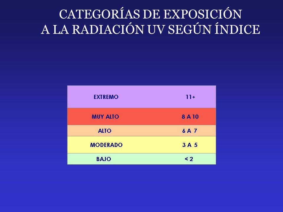 CATEGORÍAS DE EXPOSICIÓN A LA RADIACIÓN UV SEGÚN ÍNDICE