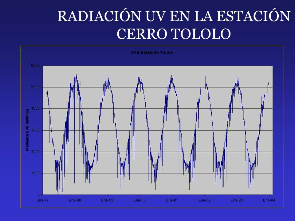 RADIACIÓN UV EN LA ESTACIÓN CERRO TOLOLO