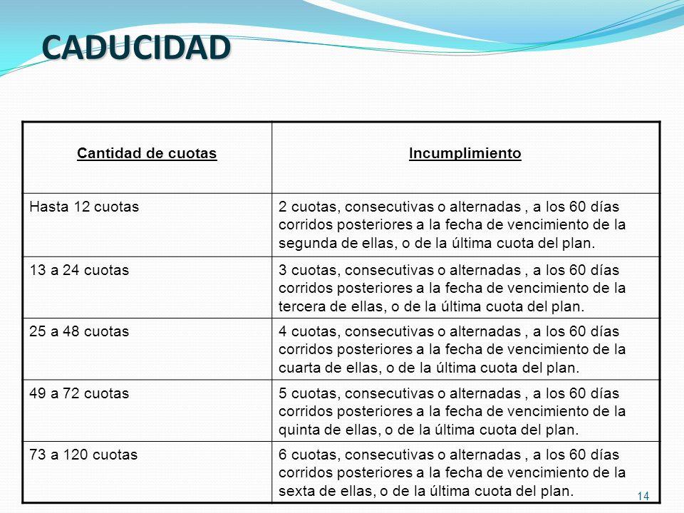14 CADUCIDAD Cantidad de cuotasIncumplimiento Hasta 12 cuotas2 cuotas, consecutivas o alternadas, a los 60 días corridos posteriores a la fecha de ven