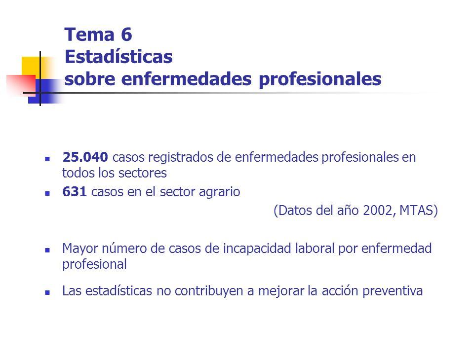 Tema 6 Estadísticas sobre enfermedades profesionales 25.040 casos registrados de enfermedades profesionales en todos los sectores 631 casos en el sect