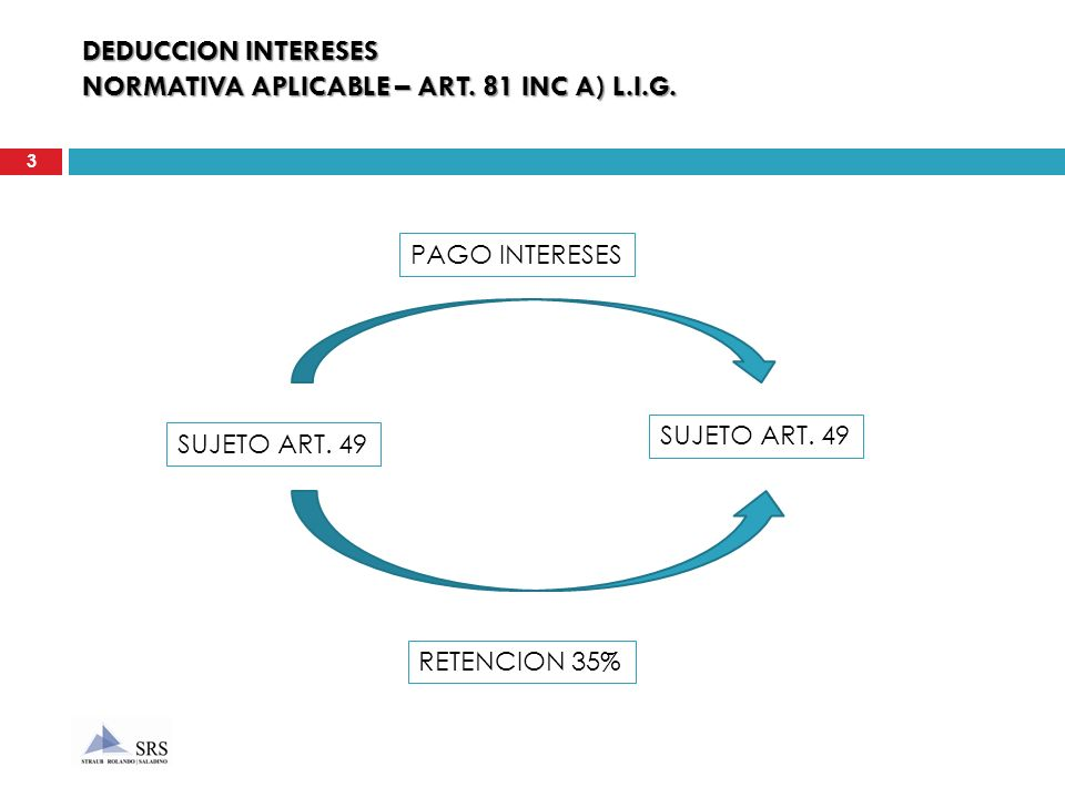 DEDUCCION INTERESES NORMATIVA APLICABLE – ART. 81 INC A) L.I.G.