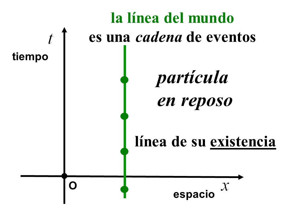 O partícula en reposo la línea del mundo es una cadena de eventos espacio tiempo línea de su existencia