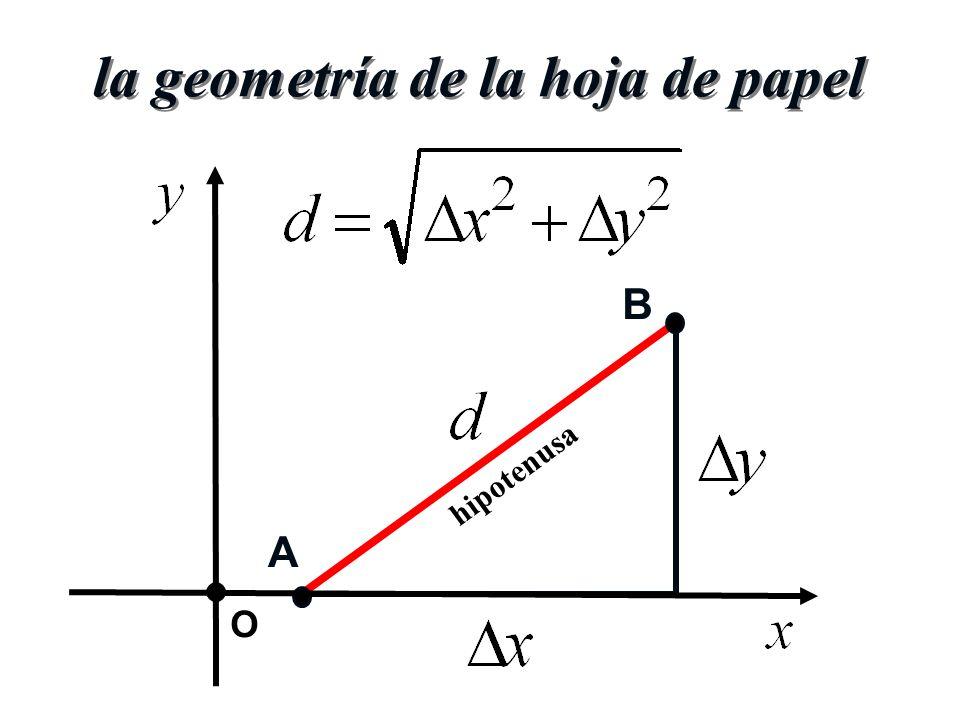 la geometría de la hoja de papel B A hipotenusa O