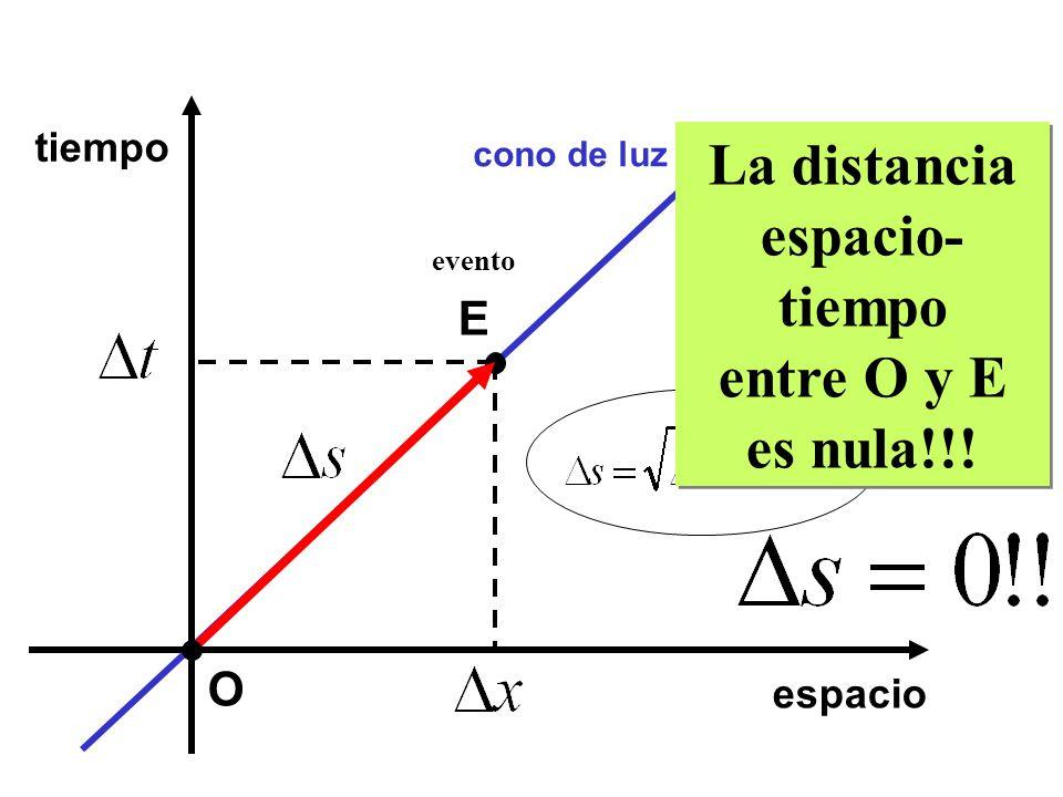 espacio tiempo O cono de luz E evento La distancia espacio- tiempo entre O y E es nula!!! La distancia espacio- tiempo entre O y E es nula!!!