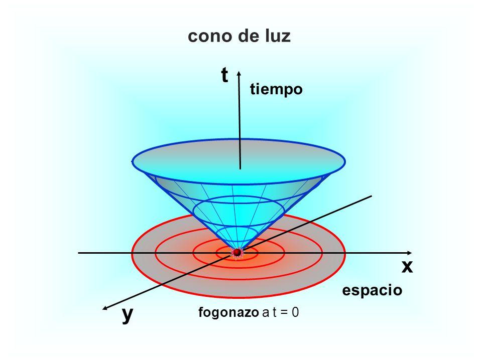 x t y tiempo espacio cono de luz fogonazo a t = 0